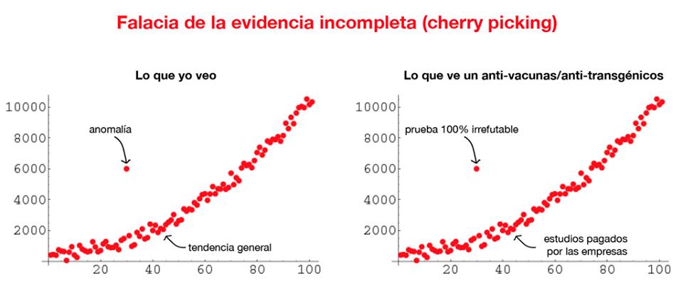 """Falacia de la evidencia incompleta (""""cherry picking""""), versión anti-vacunas/anti-transgénicos. - Vía @gabotuitero: http://goo.gl/KGGfIq"""