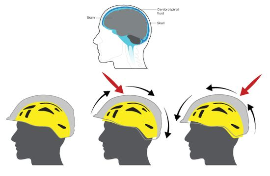 Mips Scott Sports The Brain Is Suspended In Low Friction Cerebrospinal Fluid Which Allows Your Brain To Sli Helmet Design Cerebrospinal Fluid Scott Sports