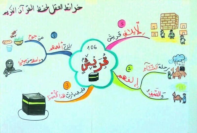 الخرائط الذهنية لحفظ السور القصيرة Muslim Kids Activities Islamic Books For Kids Islamic Kids Activities
