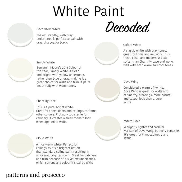 Choosing the Right White Paint - patterns & prosecco