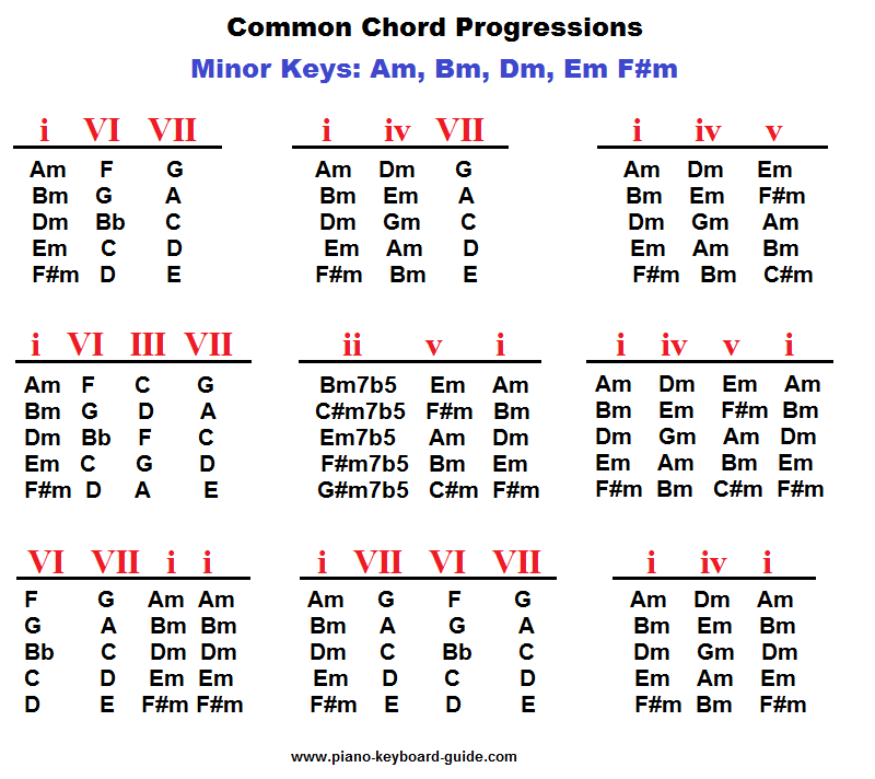 Piano Chord Progressions In Minor Keys Projects To Try
