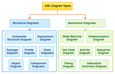 What is uml uml diagrams uml diagrams pinterest diagram list of uml diagram types with example diagrams how uml diagrams are categorized image of different diagram types and how to use them ccuart Gallery