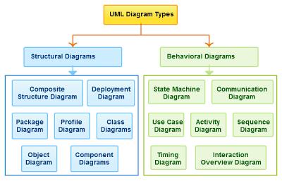 What is UML ? , UML Diagrams | UML diagrams | Pinterest | What is ...