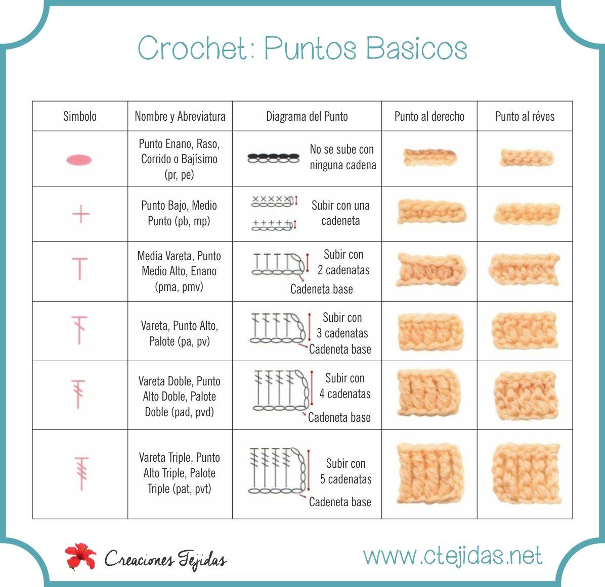 Puntos Básicos del Crochet | вязание крючком | Pinterest | Puntos ...
