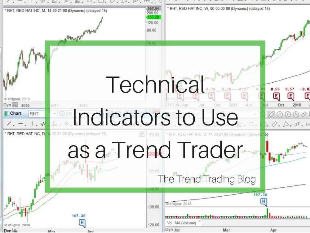 Technical Indicators Are Hugely Popular In Trading In This