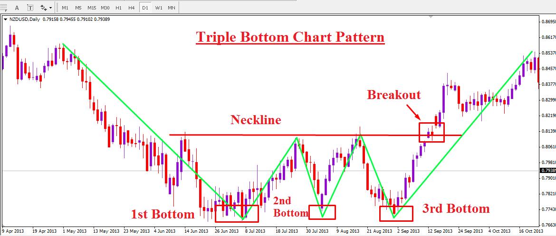 forex-chart-pattern-trading-on-triple-bottom