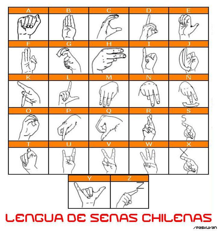 Alfabeto dactilológico de Chile ()