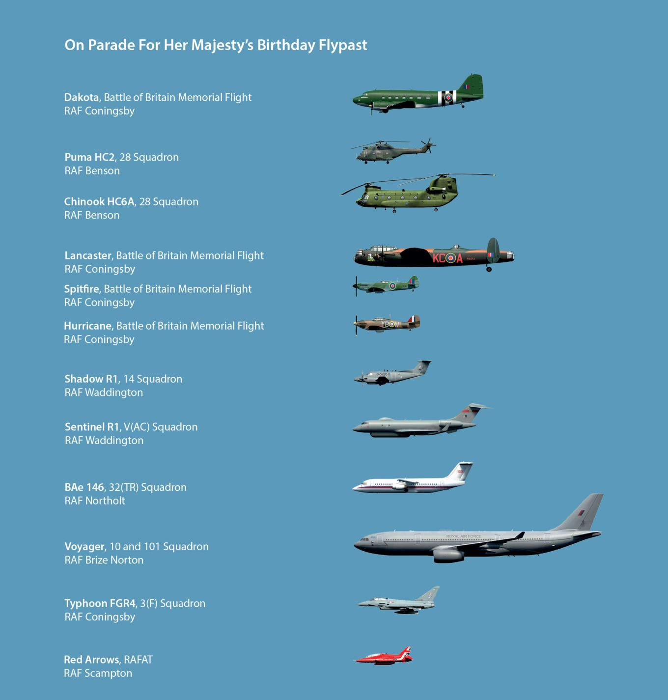 The Royal Air Force in 2019