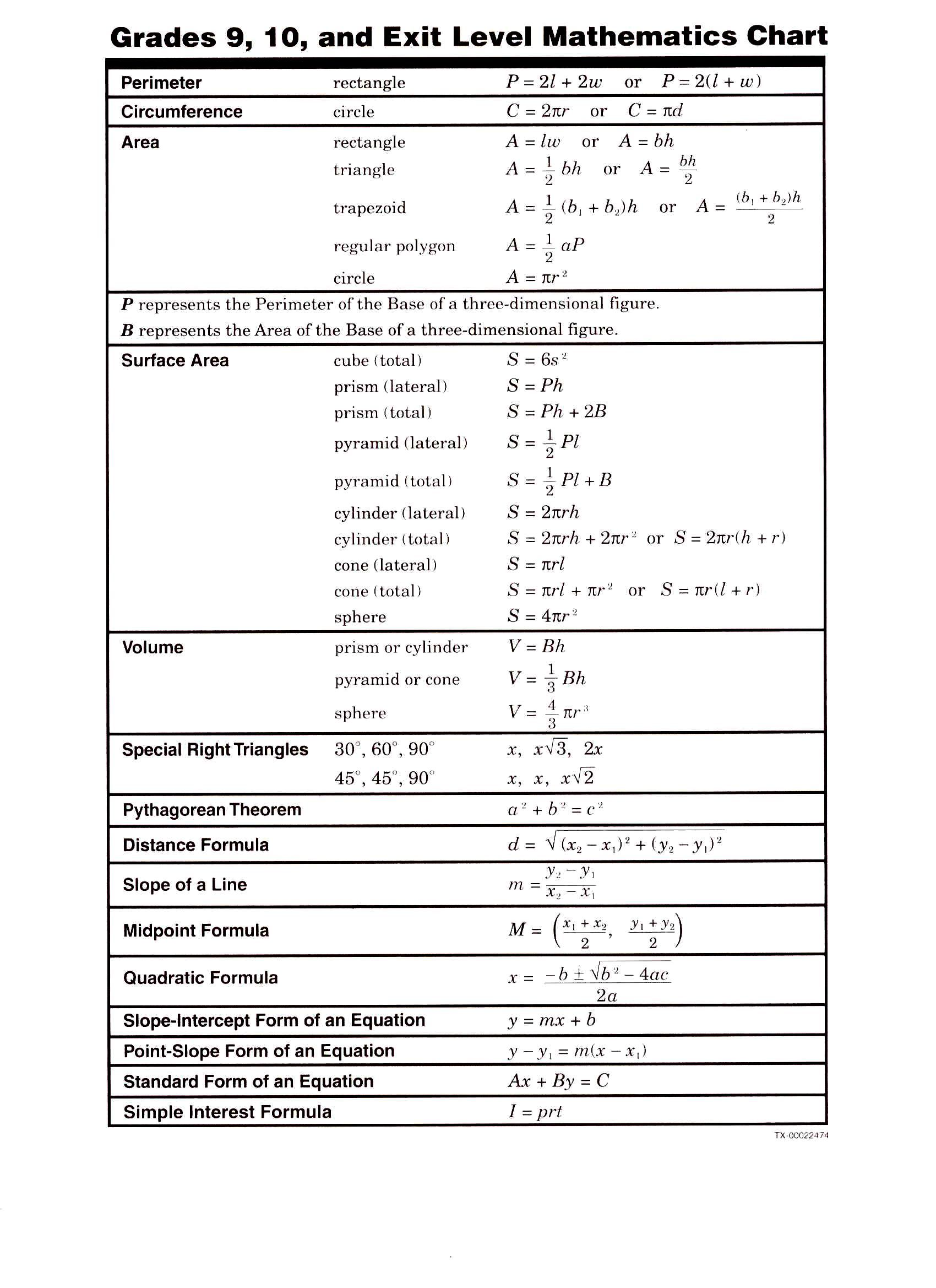 Formula chart pg 2 high school pinterest formula chart math