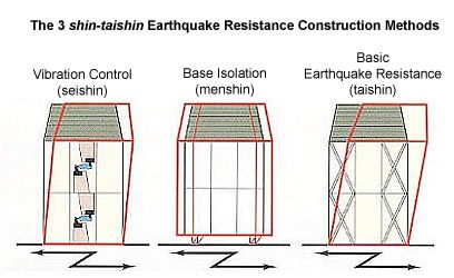 Earthquake Building Codes In Japan Japan Property Central Cross Bracing For Pilons Cheap