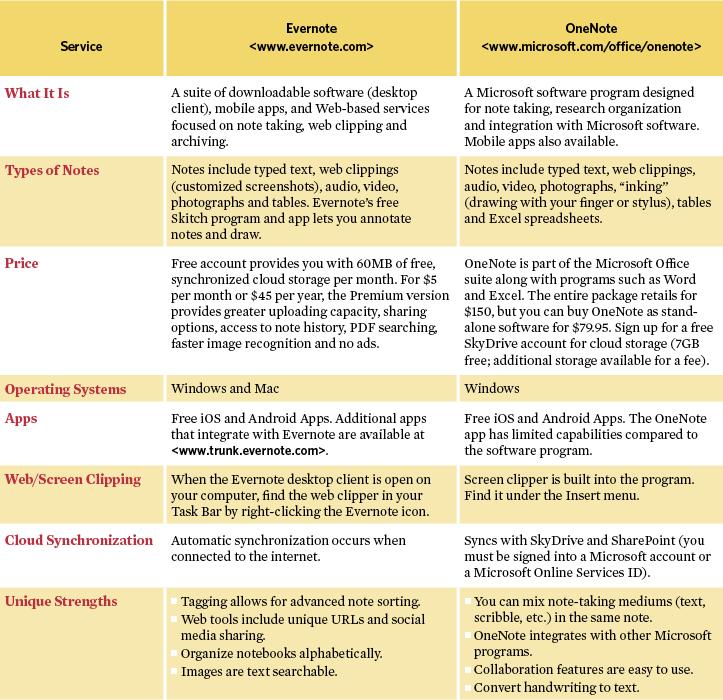Quick Guide Evernote vs. Microsoft OneNote Evernote