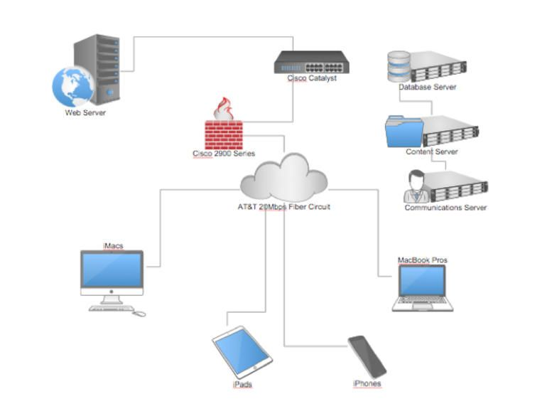 The  Best Visio Network Diagram Ideas On   Network