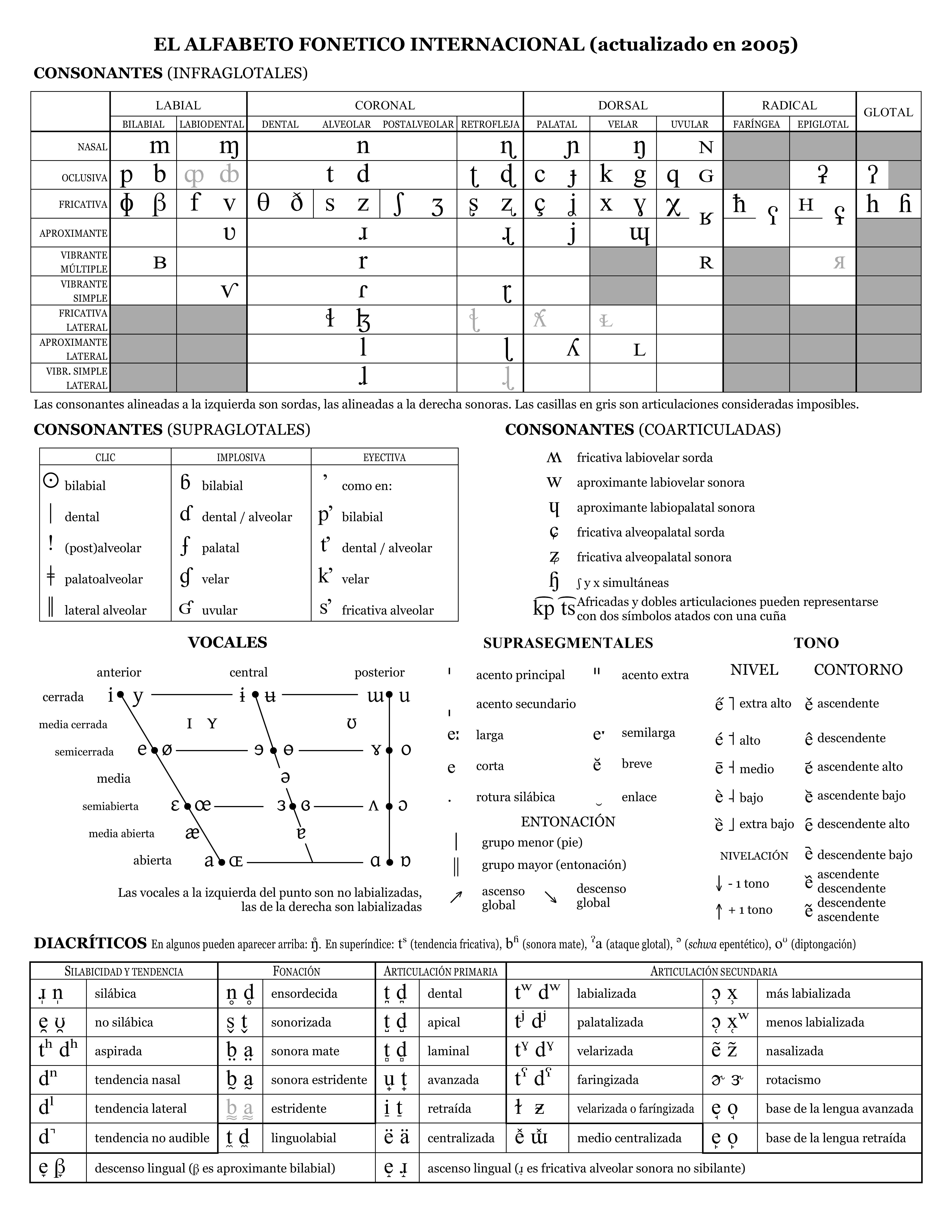 Tabla del Alfabeto Fonético Internacional en español | Clases ...