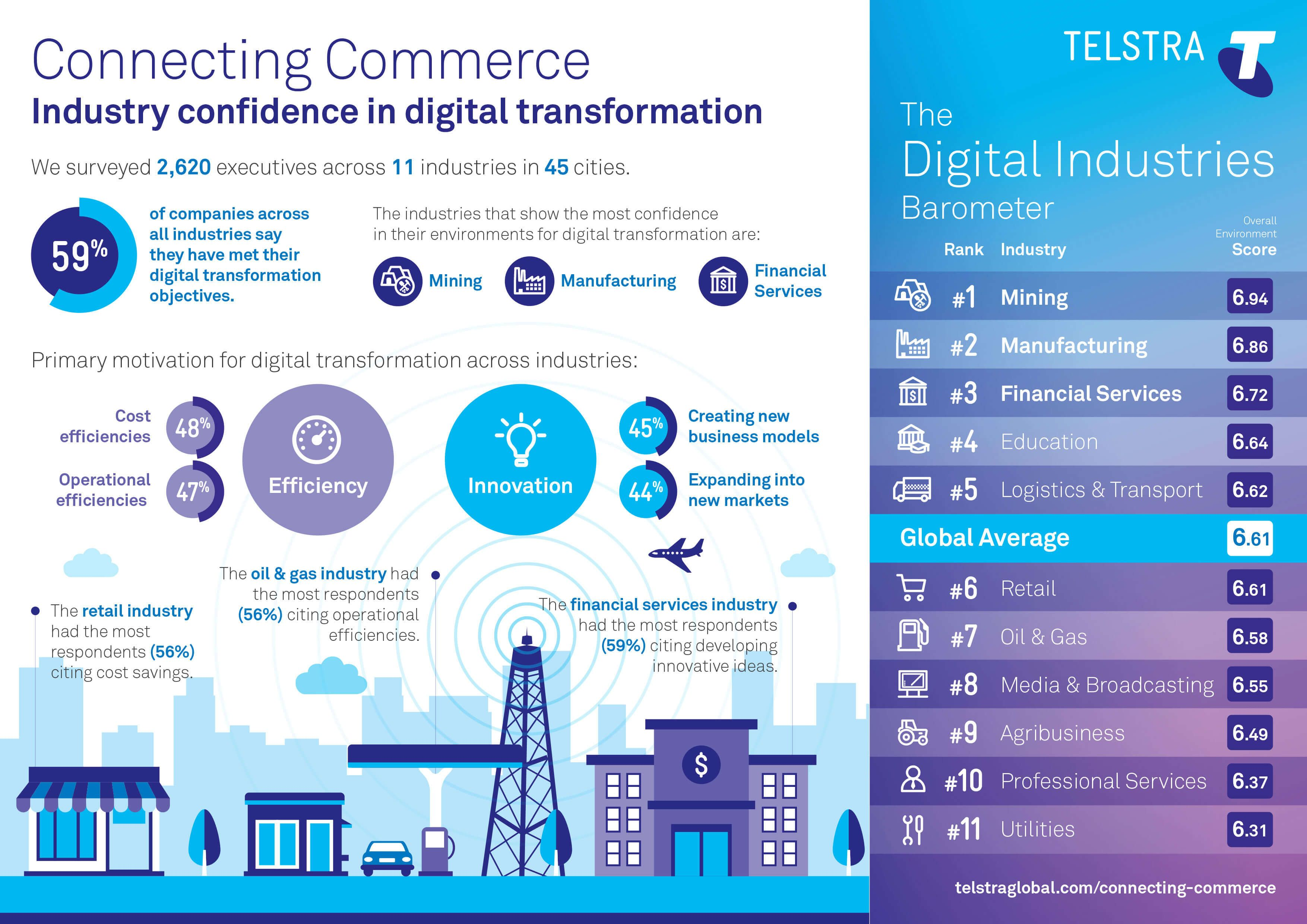 Industry Confidence In Digital Transformation Connecting Commerce Telstra The Economist Intelligence Unit Digital Transformation Digital Transformations