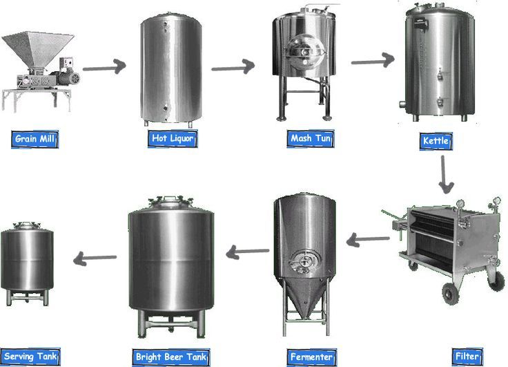 Equipment That You Need To Start Microbrewery Brewery Beer Beer Brewing Equipment Home Brewery Beer Brewery