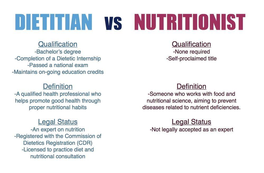An Rd Vs Nutritionist Google Search Dietitian School Nutrition