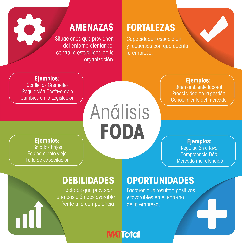 1cd346dfda7df Elaboración de un análisis FODA como herramienta de planeación estratégica  en salud - Mercadotecnia Total