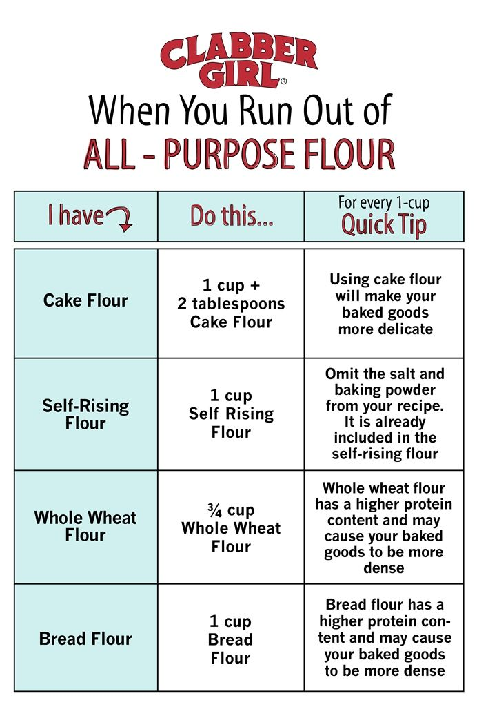 Run Out Of All Purpose Flour No Problem Cooking Cheat Sheet Cooking Substitutions Cooking Measurements