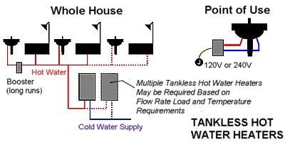 These Are The Advantages With Tankless Water Heaters Tankless