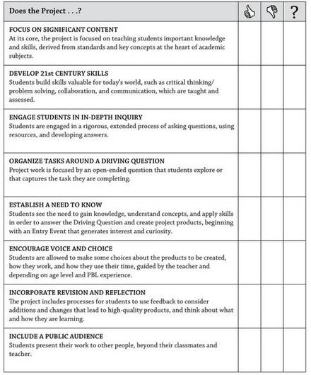 A Great Project Based Learning Checklist for Teachers Project - rubrics for project based learning