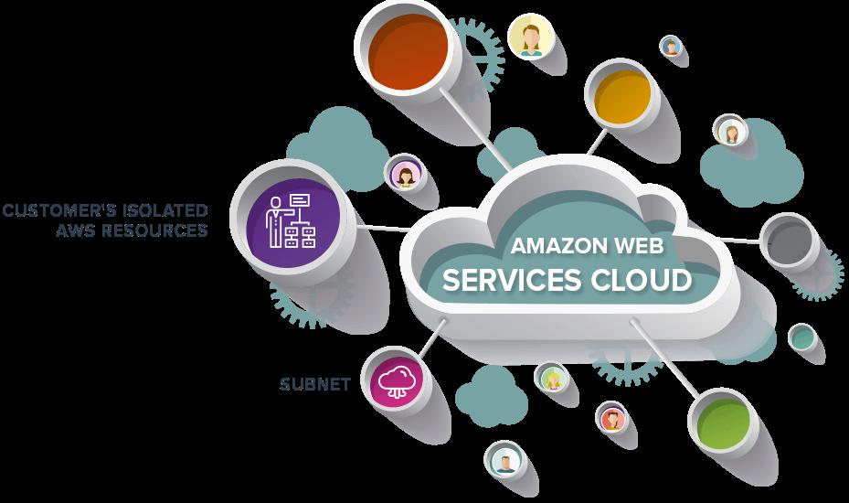 سحابة استضافة المواقع الإمارات خدمات الحوسبة السحابية في الامازون الامازون لخدمات الويب امازو Cloud Services Web Hosting Services Web Hosting Business