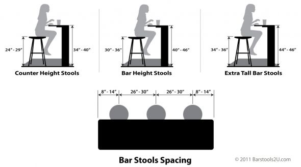 Proper Bar Stool Height And Spacing Bar Height Stools Bar Stool