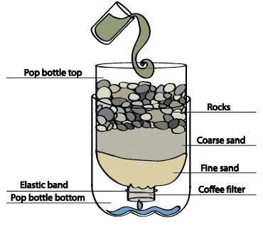 Simple picture of emergency water purification.  7a53f4bf129