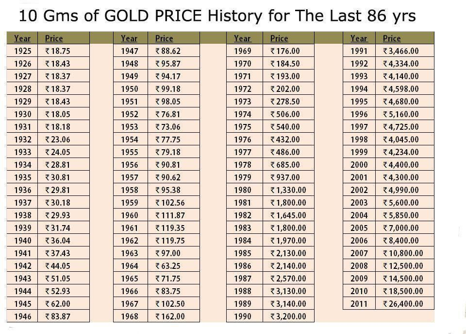 Price Of Gold In Rus Over The Last