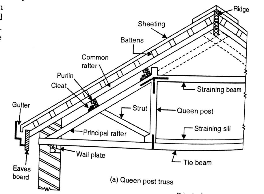 Various Types Of Roof Coverings For Pitched Roofs In 2020 Pitched Roof Roof Covering Roof