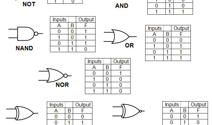 Belajar Pemrograman Python Membuat Class Tabel Kebenaran Gerbang Logika And Or Nand Nor Pemrograman Teknik Elektro Logic