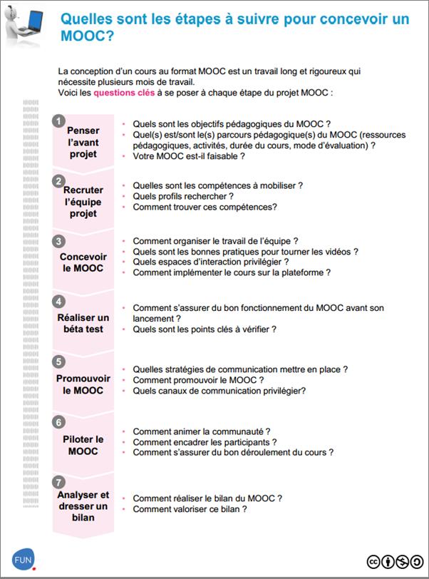 Un Guide Du Mooc Pour France Universite Numerique Http Blog Educpros Fr Matthieu Cisel 2013 10 28 Un Guide Du Moo Universite Objectif Pedagogique Numeriques