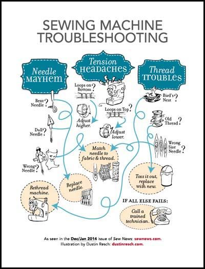 Trouble Shooting Guide Illustration Sewing Machine Tension Sewing Machine Repair Sewing Hacks