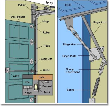 Garage Door Parts Diagram Garage Door Maintenance Diy Garage Door Garage Door Repair