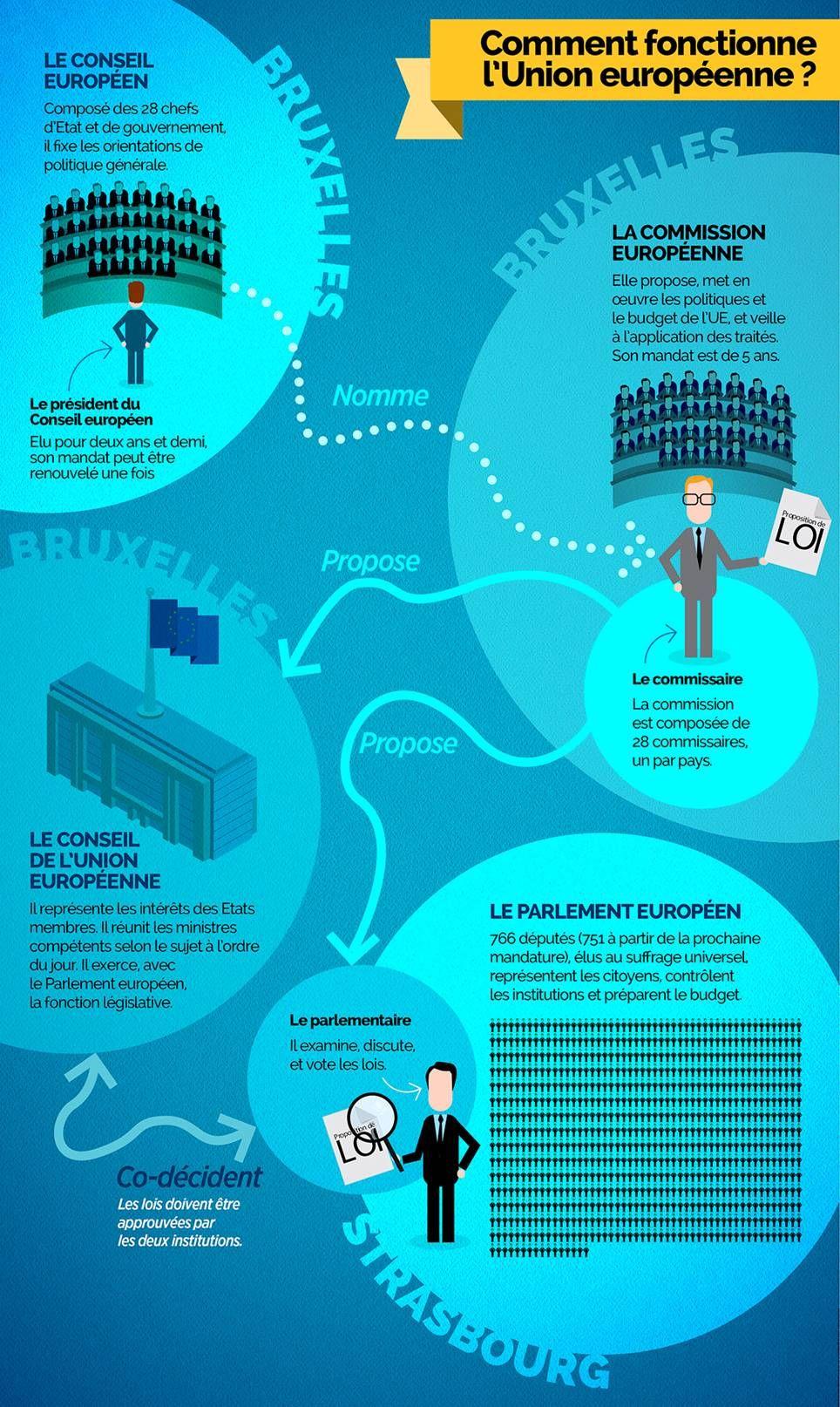 Infographie L Union Europeenne Comment Ca Marche Education Civique Et Morale Education Civique Culture Generale