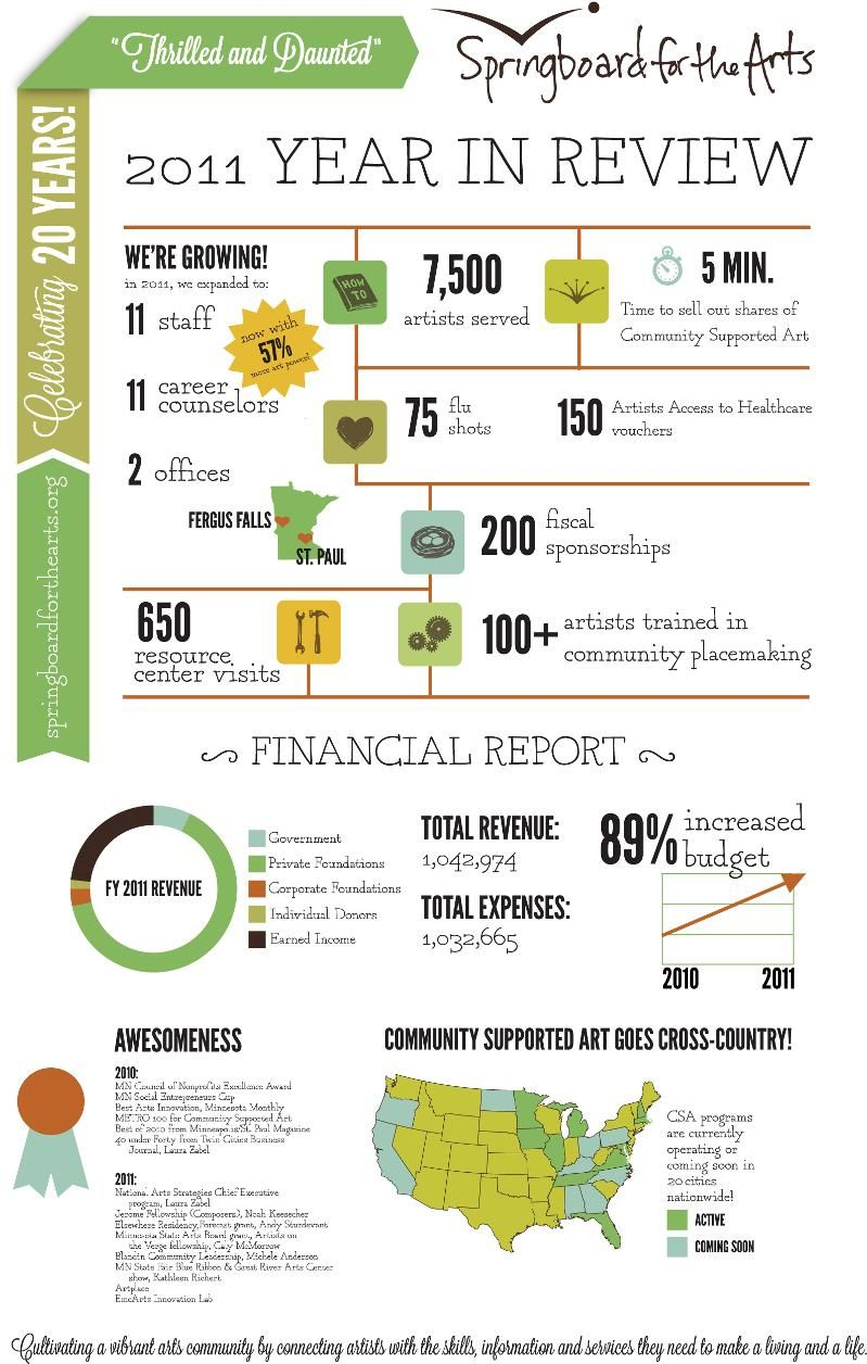 LOVE this infographic for Springboard for the Arts' Annual