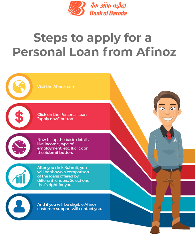 step to apply for a personal loan from Afinoz