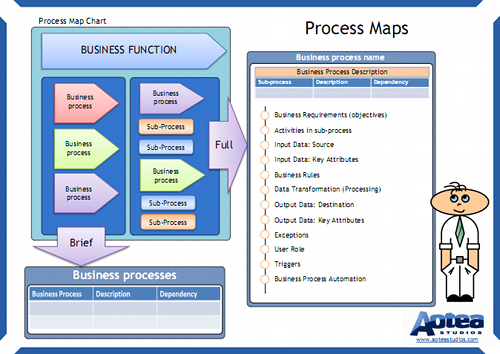 Business Process Mapping Summary Chart Project