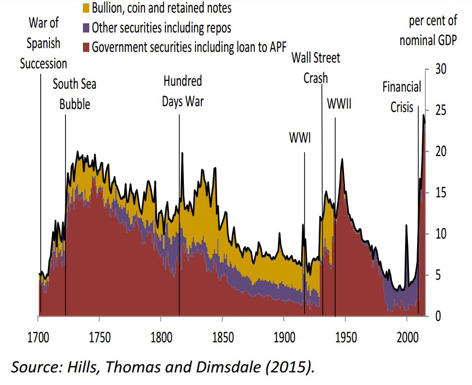 Pin On Investing Econ Charts Ideas
