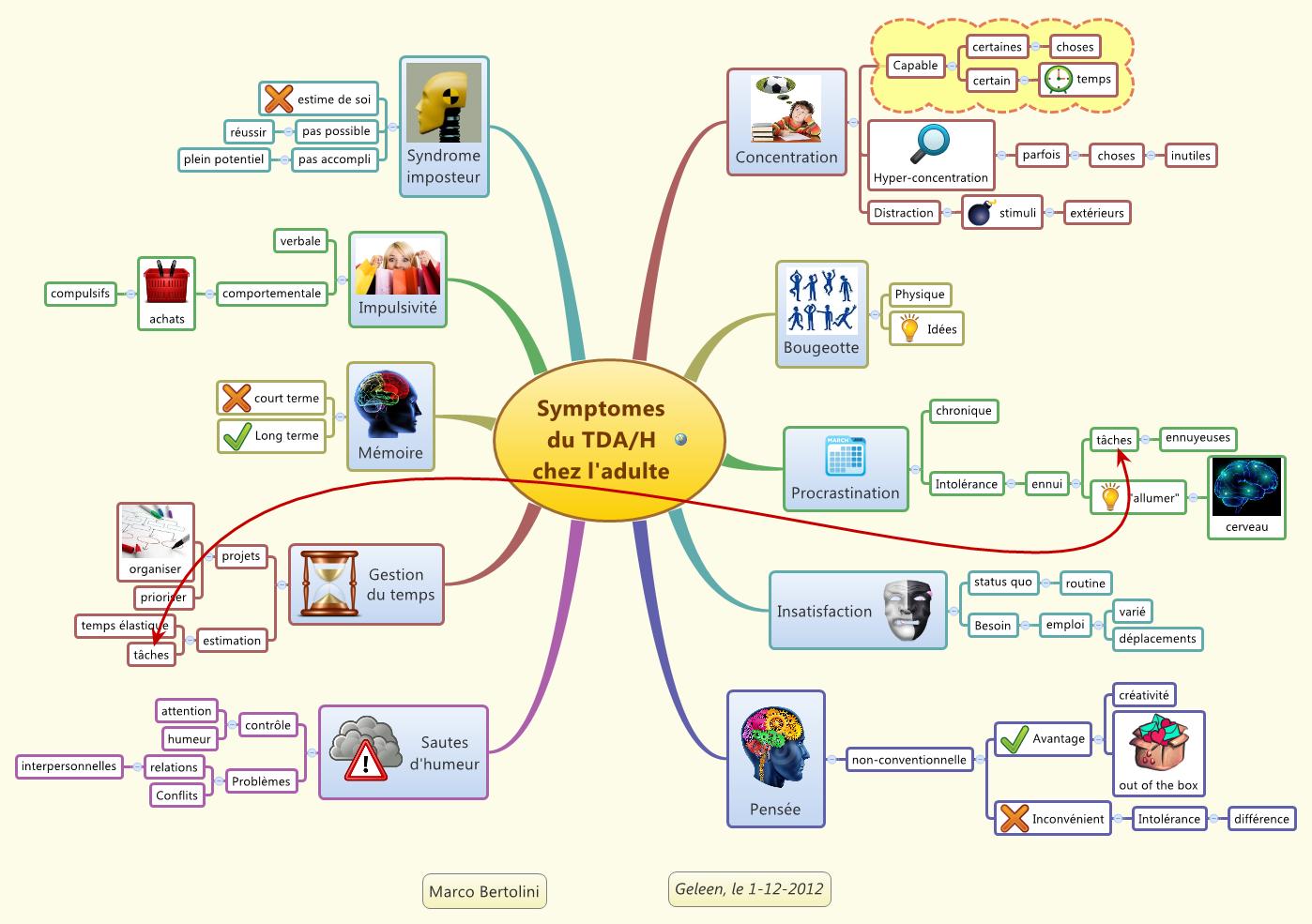 mindmap ou carte heuristique illustrant les symptomes du tdah chez l 39 adulte tda pinterest. Black Bedroom Furniture Sets. Home Design Ideas