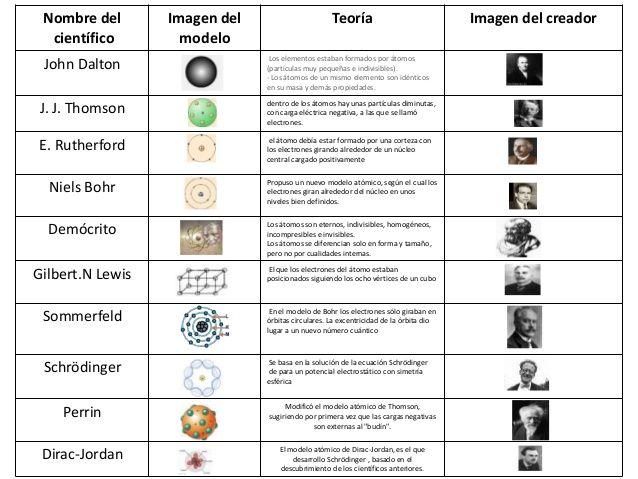 Un Modelo Atómico Es Una Representación Estructural De Un átomo Que Trata De Explicar Su Compor Modelos Atomicos Enseñanza De Química Ciencias Quimica