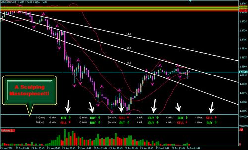 Alphon Omega Dream Signals 2 5 Trend Trading Forex Forex