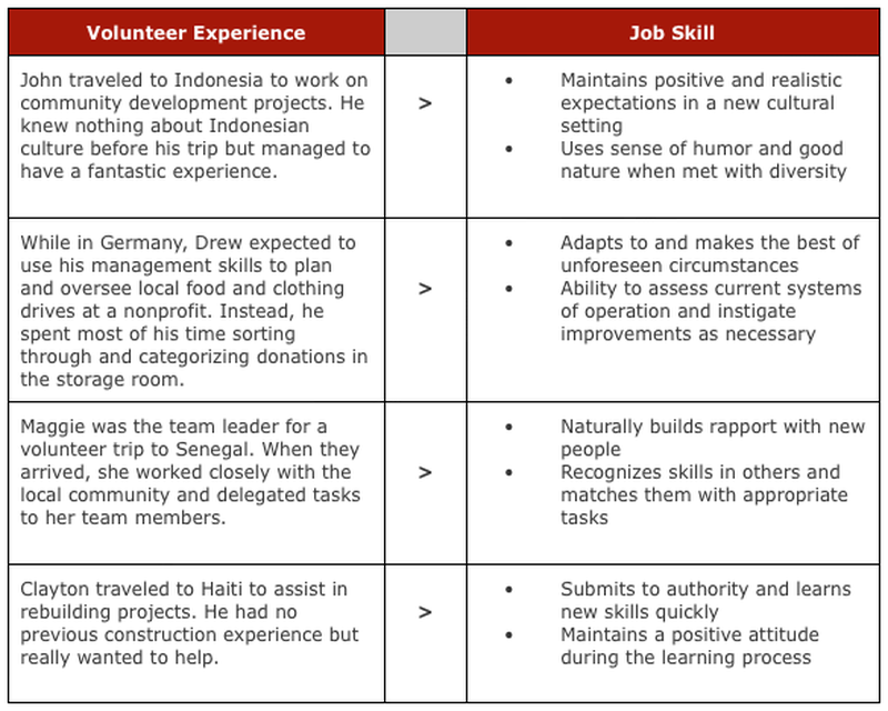 how to put school volunteer work on resume