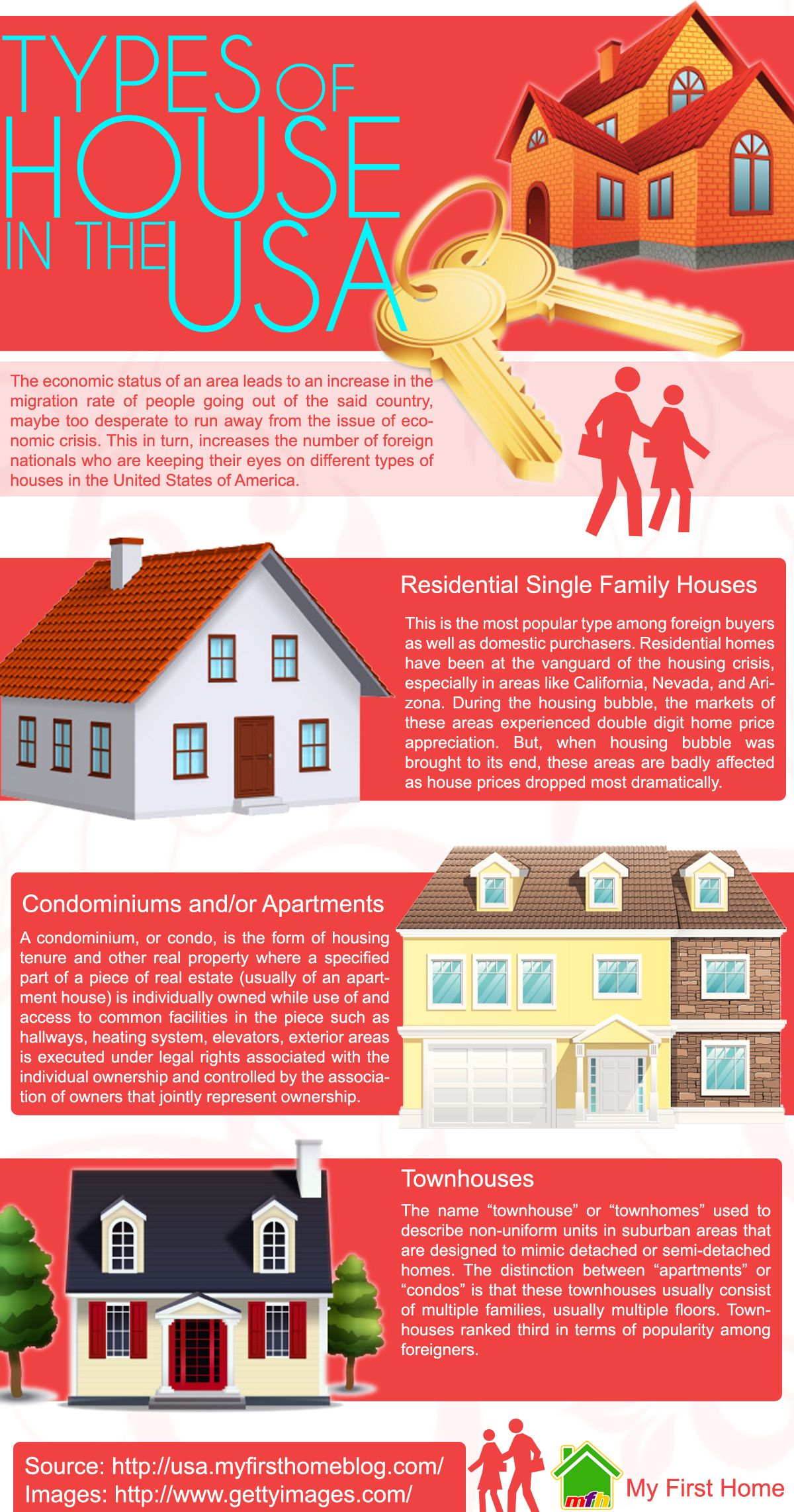 Types Of House In The Usa Educacion Escolares