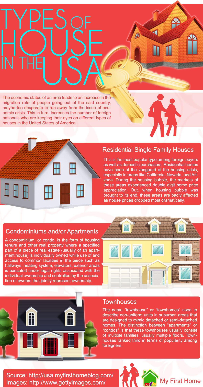 Types Of House In The Usa Educacion Escolares