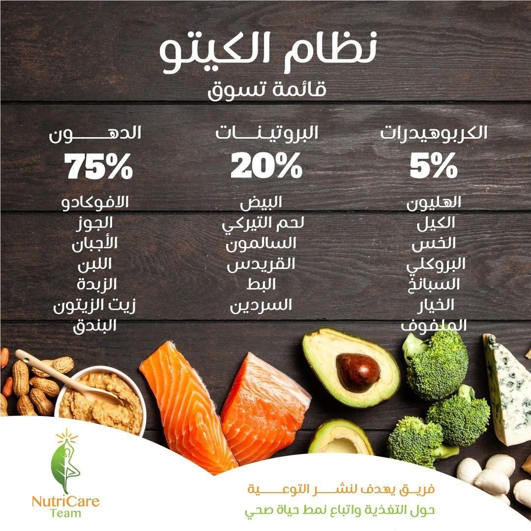 يعتمد نظام كيتو الغذائي على 75 من الدهون و 20 من البروتين و 5 من Keto Diet Food List Keto Meal Prep Diet Food List