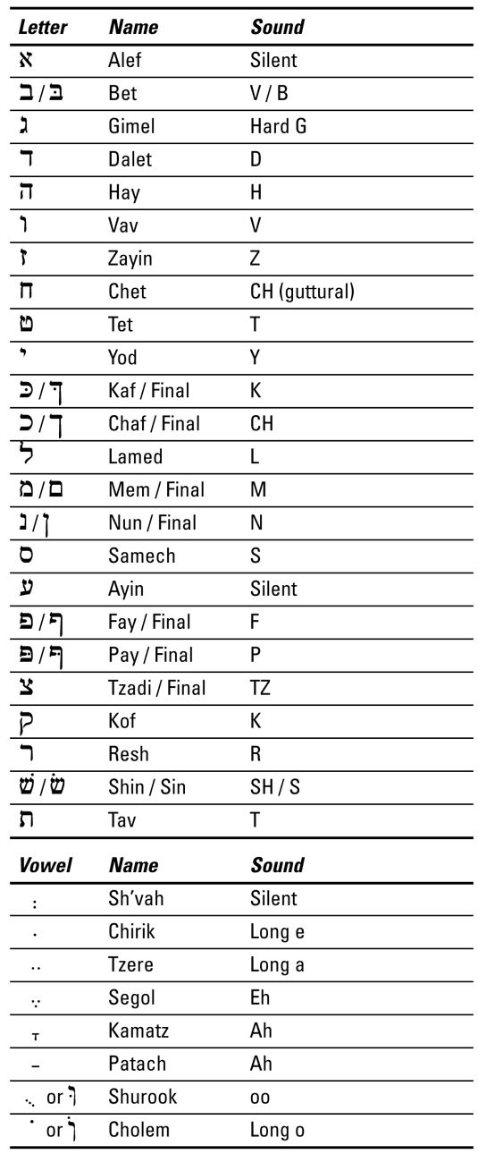 Aleph bet hebrew pinterest learn hebrew bible and shabbat shalom the ancient language of hebrew is still spoken today and if you want to speak it you need to know common greetings basic questions and the hebrew m4hsunfo