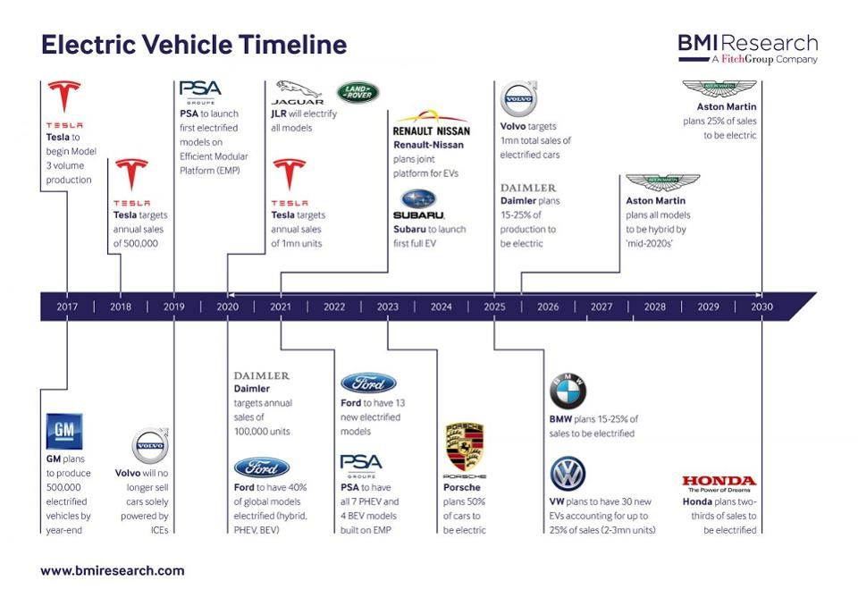 Bmw Vw Will Lead Belated Electric Charge Fca Toyota Lag As China Sprints Ahead Bmw Nissan Electric Electricity