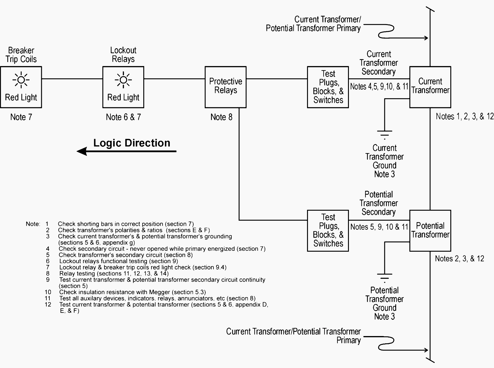 hight resolution of total plant protection system functional testing block diagram