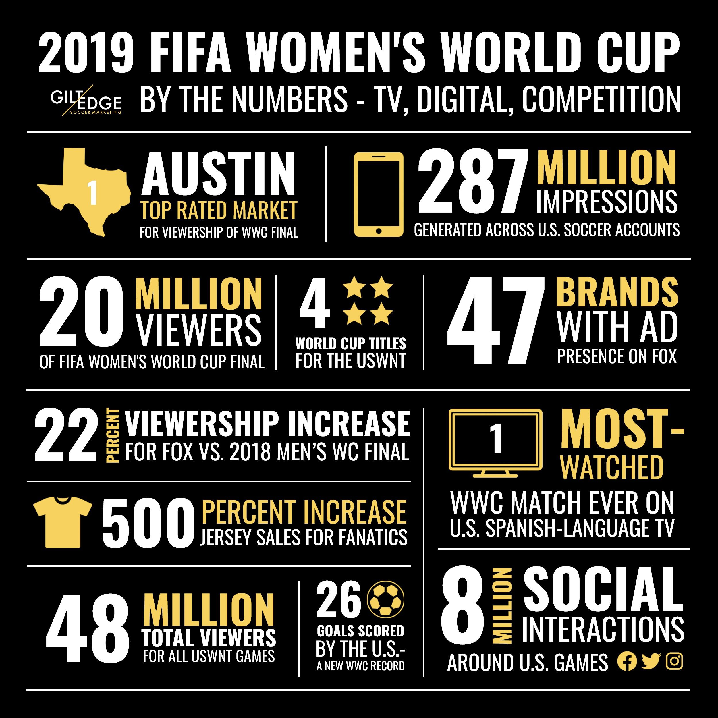 Totals Of Tv And Digital Media Viewers Who Tuned In To The 2019 Fifa Women S World Cup Thank You Fox Sports For Putti Fifa Women S World Cup World Cup Uswnt