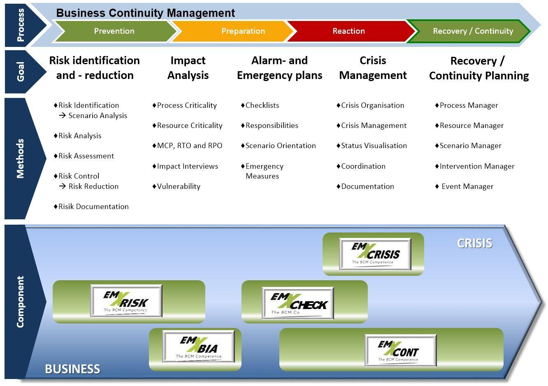 business continuity management Cerca con Google